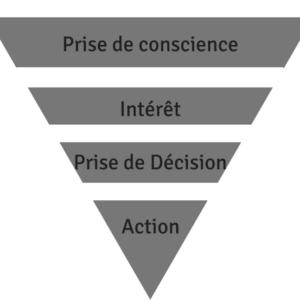 Pyramide inversée courriel de vente